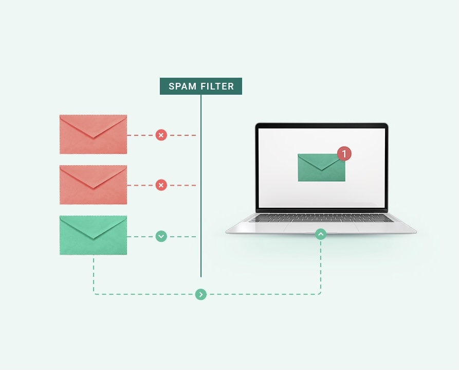 How to Avoid Sending Spam Email: The Dos and Don'ts